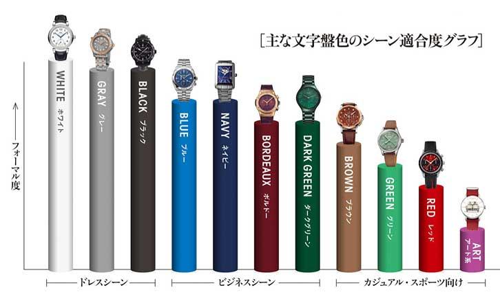 腕時計 ダイヤルカラー シーン別